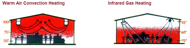 Infrared & Tube Heaters